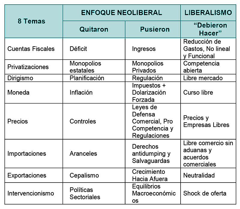 neoliberalismo y liberalismo características